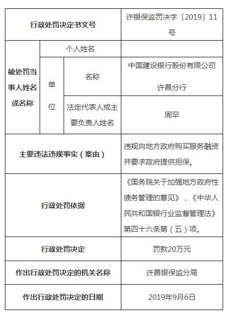 建设银行许昌分行违法被罚20万元 违规向地方购买服务融资