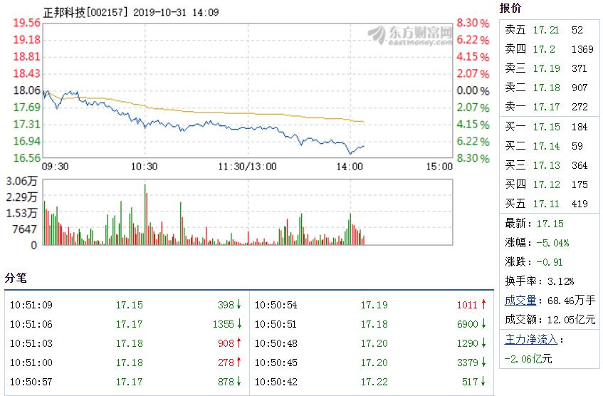 正邦科技10月31日盘中跌幅达5% 换手率3.12%