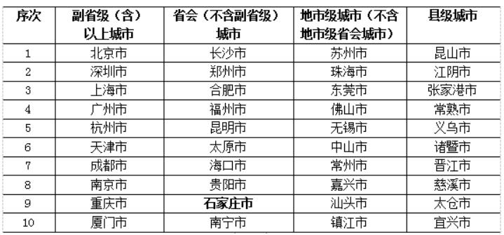 《中國城市創新報告2019》發布 廊坊市入選前十