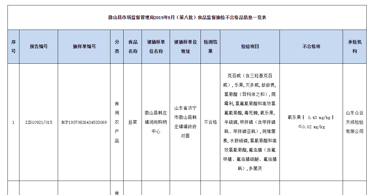 微山县抽检829批次样品不合格43批次 涉及微山县夏镇建华超市