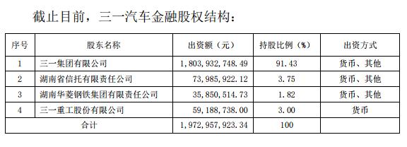 三一重工(600031)进军金融?40亿收购控股股东资产,附带91亿应收款