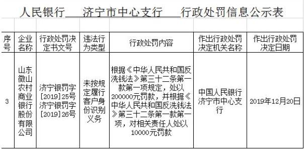 山东微山农商行违法遭罚20万元 未按规定识别客户身份