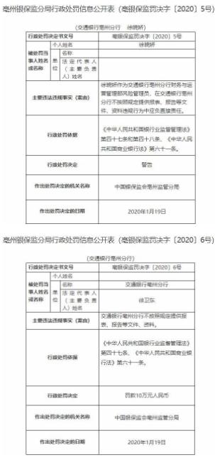 交通银行亳州分行违法遭罚10万元 不按照规定提供文件资料