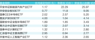 ETF场内交投活跃 三大ETF合计流入资金40亿