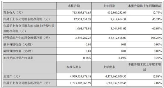 贝因美(002570)2019年全年亏损1.03亿 同比下降350.73%