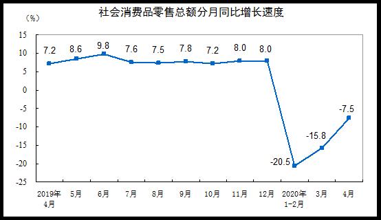 统计局:社会消费品零售总额28178亿元,同比下降7.5%