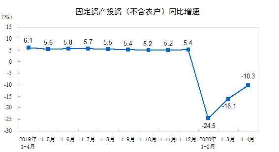统计局:前4月全国固定资产投资(不含农户)136824亿元,下降10.3%