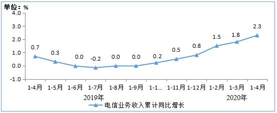 工信部消息:前4月通信业累计收入4562亿,同比增长2.3%