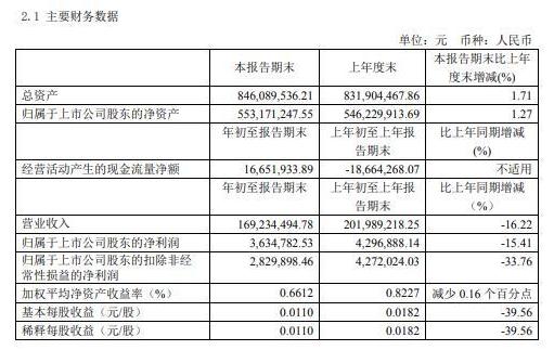 宝光股份(600379)2020年一季度盈利363.48万 同比减少15%