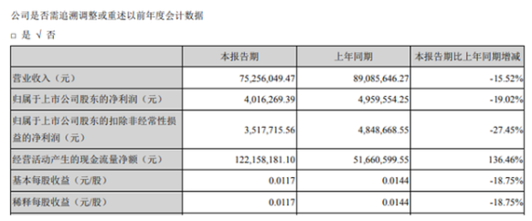 华金资本(000532)第一季度盈利401.63万 基本每股收益0.0117元/股