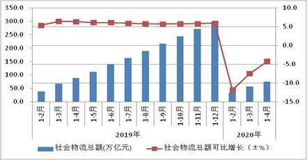 前4月全国社会物流总额75.3万亿元,同比下降4.2%