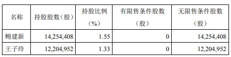 天汽模公告称2名实控人拟合计减持不超2600万股股份