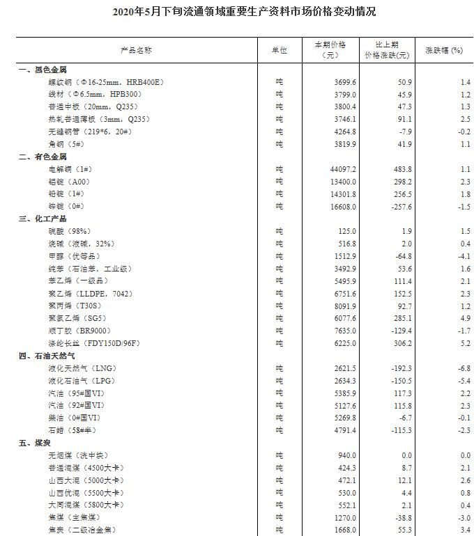 统计局:5月下旬29种产品价格上涨,18种下降,3种持平