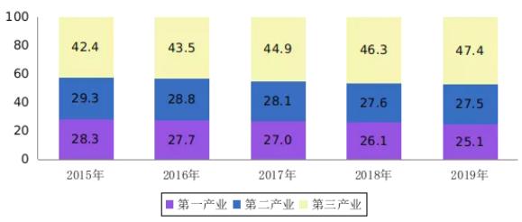 人社部:2019年全国就业人员77471万人,城镇就业人员44247万人