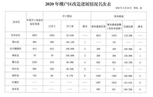 济宁2020年1至5月份棚户区改造最新进展:超额完成任务