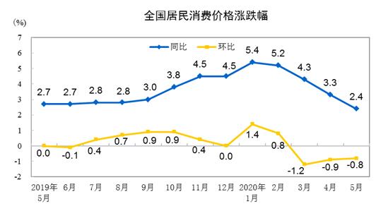 国家统计局:5月份CPI同比上涨2.4%