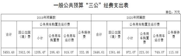 """落实过紧日子要求压减支出,财政部""""三公""""经费预算较去年压缩55.11%"""