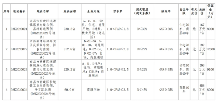 南昌市18.07亿元出让4宗地块 南昌恒宾置业有限公司摘得新建区DAK2020021地块
