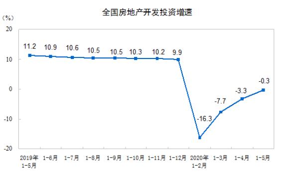 统计局:前5月全国房地产开发投资45920亿元,同比小幅下降0.3%