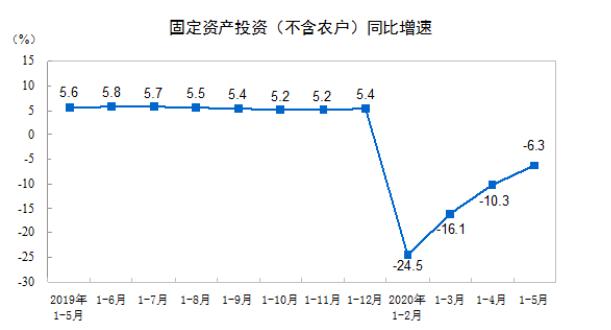 统计局:前5月全国固定资产投资199194亿元,同比下降6.3%