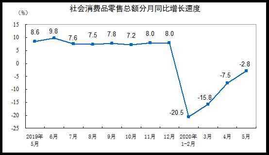 统计局:5月社会消费品零售总额31973亿元,同比小幅下降2.8%
