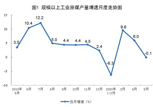 统计局:5月份生产原油1646万吨,同比小幅增长1.3%