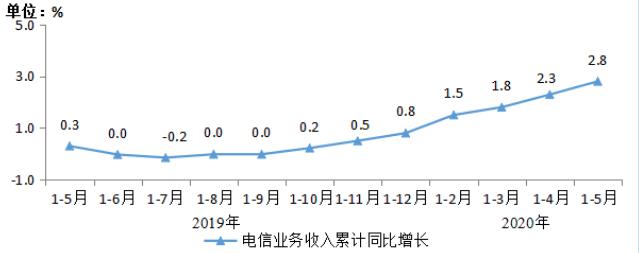 工信部:前5月电信业务收入累计完成5741亿元,同比小幅增长2.8%