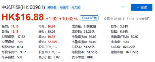 """芯片公司a股如何上市?喜迎""""芯片巨头""""上市A股 每股仅售0.004美元"""