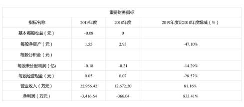 科创板新股天智航6月22日申购宝典 单账户申购上限为0.7万股