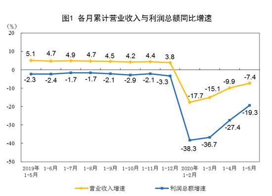 统计局:前5月全国规模以上工业企业利润同比下降19.3%