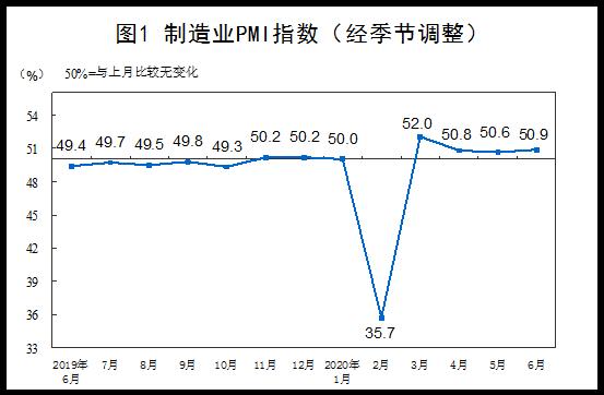 制造业PMI连续4个月位于荣枯线上方 预计二季度GDP或小幅增长