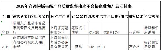 浙江文具抽查不合格发现率28.74% 派克笔、晨光文具上榜