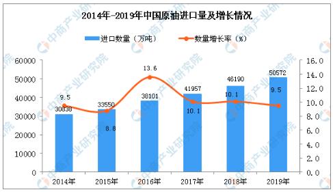 我国进口原油量是多少?2019年中国原油进口量为50572万吨