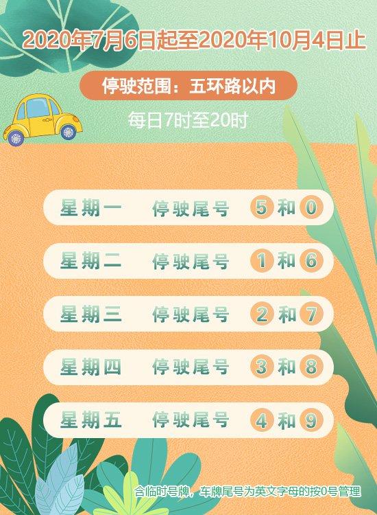 2020年7月6日起北京机动车尾号限行是怎样规定的?北京车限行最新规定