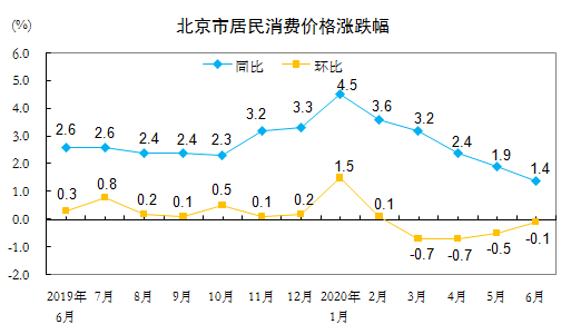 6月份北京CPI同比上涨1.4% 猪肉价格大幅上涨72.5%