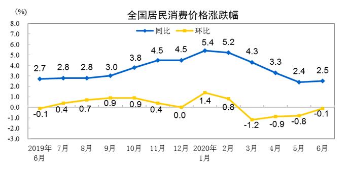 """6月CPI同比上涨2.5% 涨幅连续两月位于""""2""""时代"""