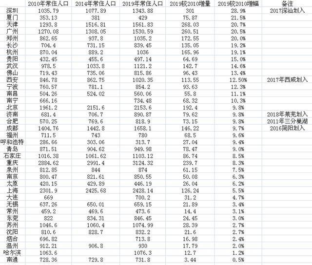 主要城市六普变化:12城人口增量超百万 深圳居首