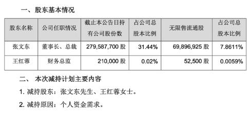 漫步者公告:控股股东及高管合计减持不超过1.92%