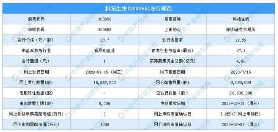 科拓生物中签率公布时间 科拓生物(300858)新股中签号查询