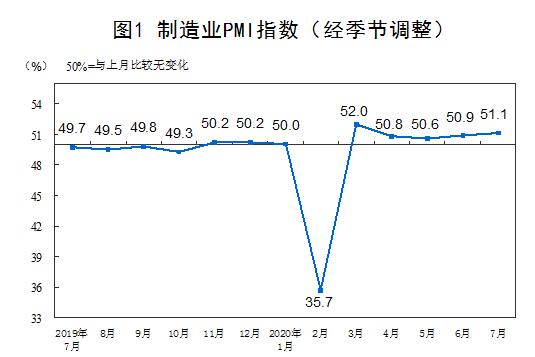 统计局:7月制造业PMI为51.1% 连续5个月位于临界点以上