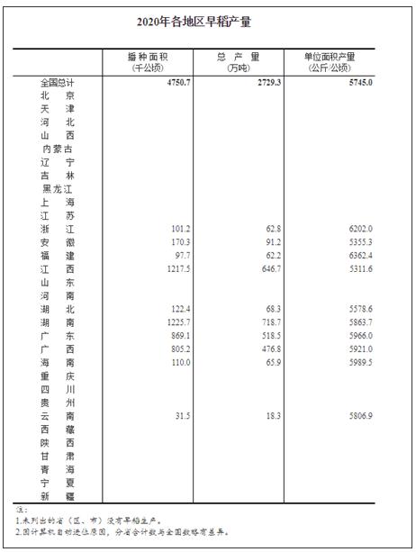 全国早稻播种面积7126万亩 比去年增长6.8%