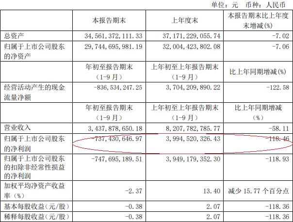 上海机场前三季度营收同比腰斩