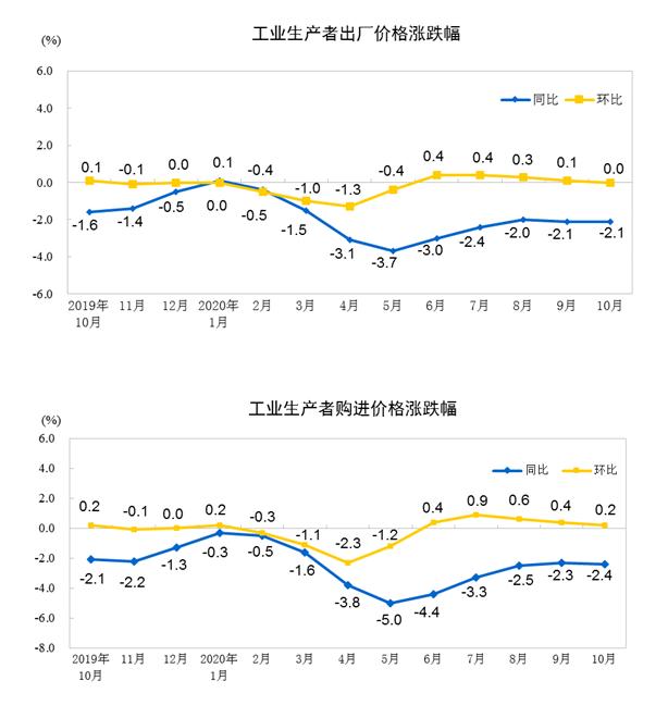 统计局解读10月份PPI数据