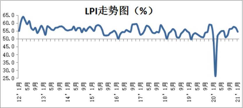 2021年1月份中国物流业景气指数为54.4% 较上月回落2.5个百分点