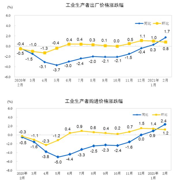 统计局:2月份PPI同比增长1.7% 食品价格上涨1.6%