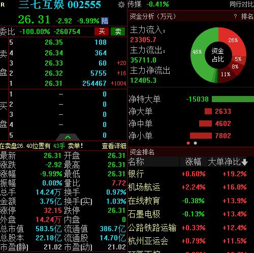 三七互娱Q1净利暴降近九成 市值583.5亿元