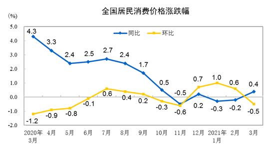 国家统计局:3月全国CPI同比上涨0.4% 一季度较去年同期持平
